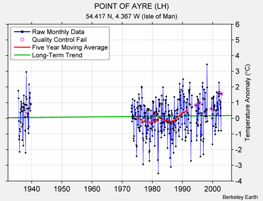 POINT OF AYRE (LH) Raw Mean Temperature