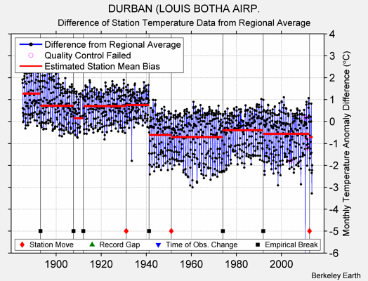 DURBAN (LOUIS BOTHA AIRP. difference from regional expectation