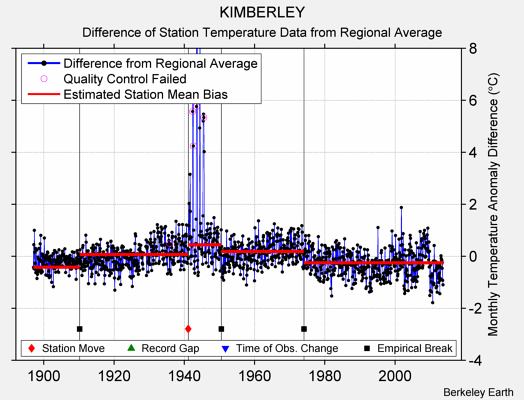 KIMBERLEY difference from regional expectation