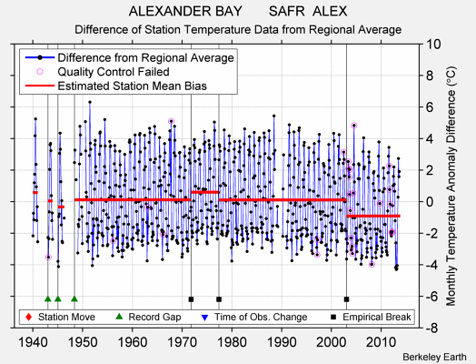 ALEXANDER BAY       SAFR  ALEX difference from regional expectation