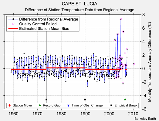 CAPE ST. LUCIA difference from regional expectation