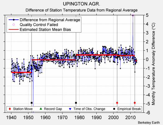 UPINGTON AGR. difference from regional expectation