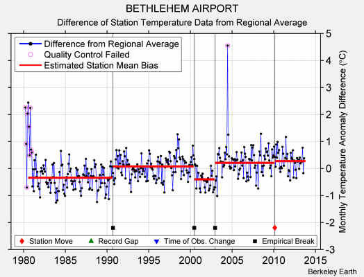 BETHLEHEM AIRPORT difference from regional expectation