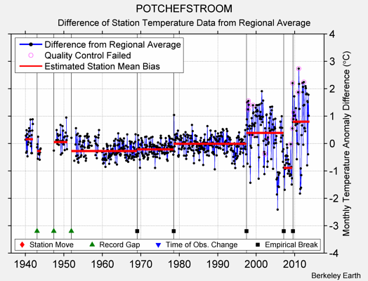 POTCHEFSTROOM difference from regional expectation