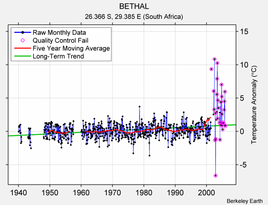BETHAL Raw Mean Temperature