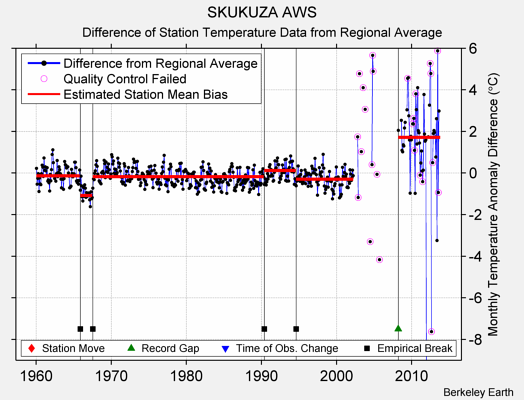 SKUKUZA AWS difference from regional expectation