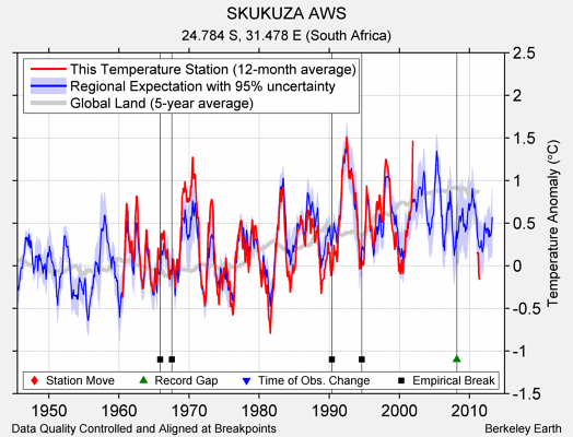 SKUKUZA AWS comparison to regional expectation