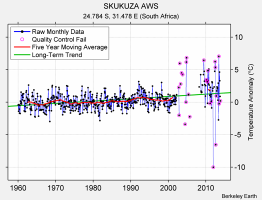 SKUKUZA AWS Raw Mean Temperature