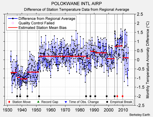 POLOKWANE INTL AIRP difference from regional expectation