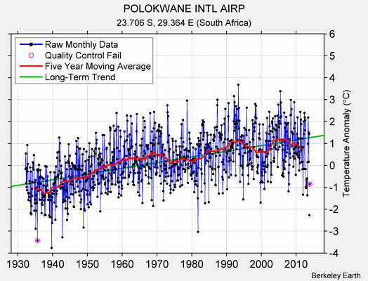POLOKWANE INTL AIRP Raw Mean Temperature
