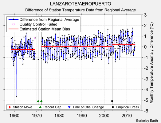 LANZAROTE/AEROPUERTO difference from regional expectation
