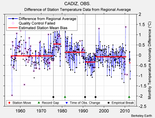 CADIZ, OBS. difference from regional expectation