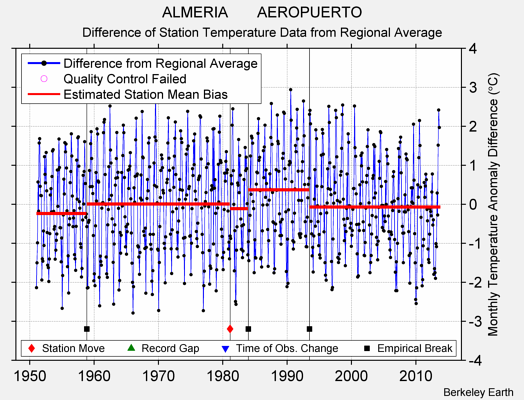 ALMERIA       AEROPUERTO difference from regional expectation