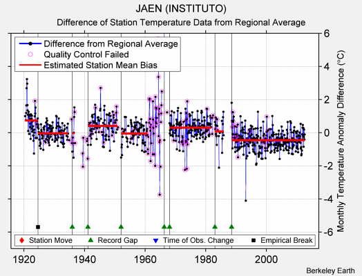 JAEN (INSTITUTO) difference from regional expectation
