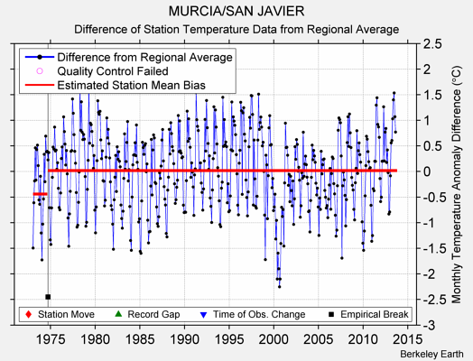 MURCIA/SAN JAVIER difference from regional expectation