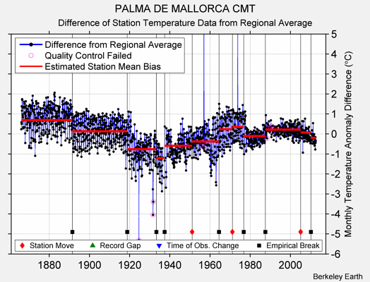 PALMA DE MALLORCA CMT difference from regional expectation