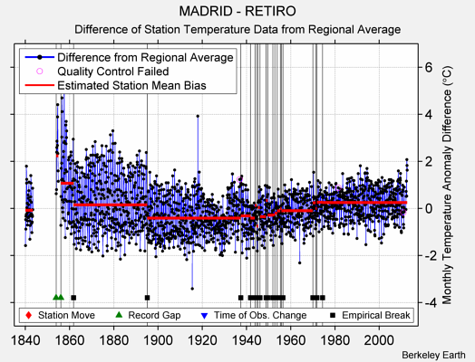 MADRID - RETIRO difference from regional expectation