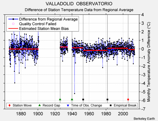 VALLADOLID  OBSERVATORIO difference from regional expectation