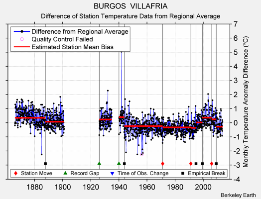 BURGOS  VILLAFRIA difference from regional expectation