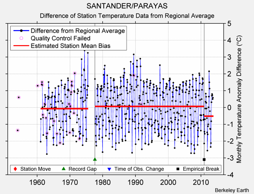 SANTANDER/PARAYAS difference from regional expectation