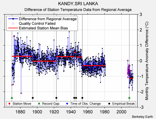 KANDY,SRI LANKA difference from regional expectation