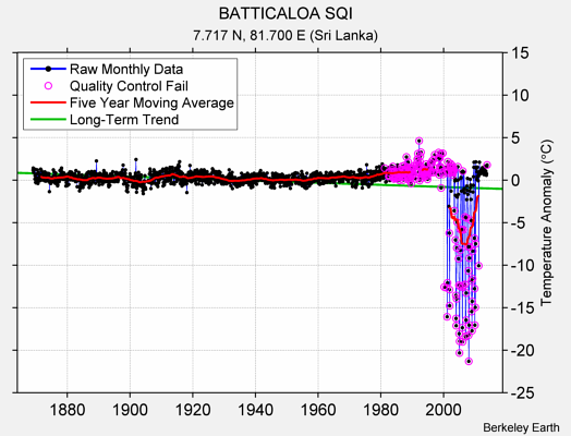 BATTICALOA SQI Raw Mean Temperature