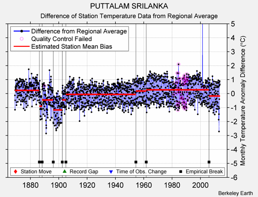 PUTTALAM SRILANKA difference from regional expectation