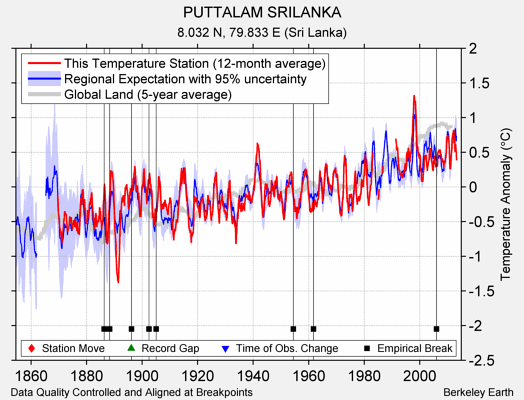 PUTTALAM SRILANKA comparison to regional expectation