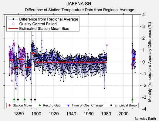 JAFFNA SRI difference from regional expectation