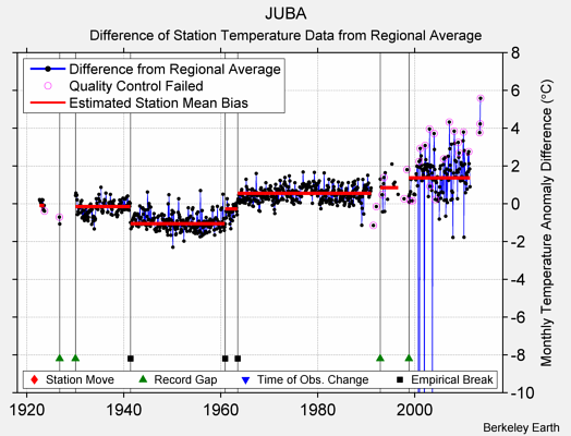 JUBA difference from regional expectation