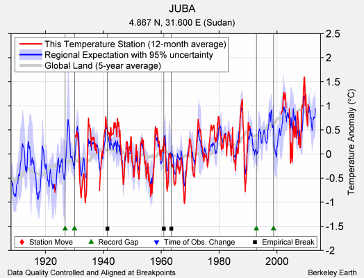JUBA comparison to regional expectation