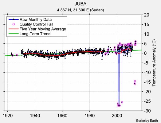 JUBA Raw Mean Temperature
