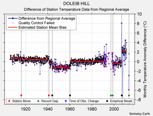 DOLEIB HILL difference from regional expectation