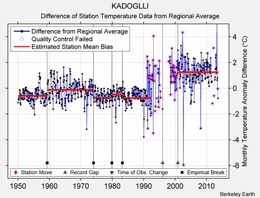 KADOGLLI difference from regional expectation
