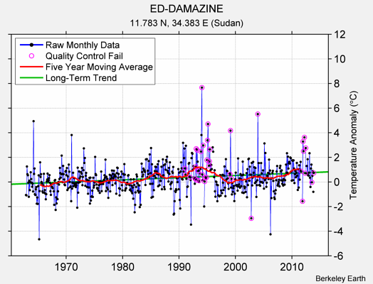 ED-DAMAZINE Raw Mean Temperature
