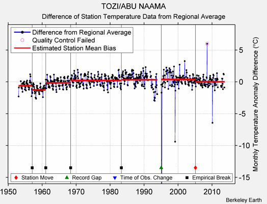 TOZI/ABU NAAMA difference from regional expectation