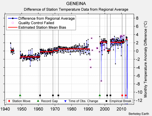 GENEINA difference from regional expectation