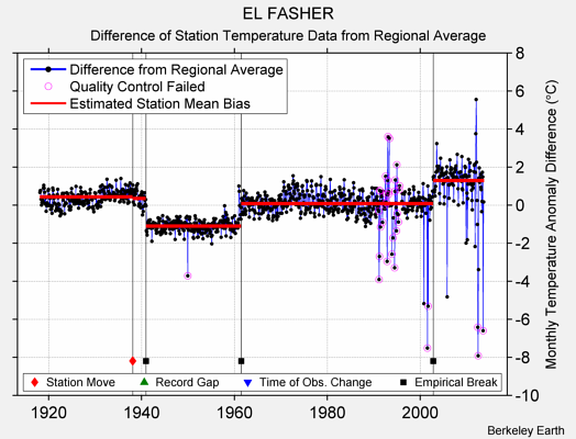 EL FASHER difference from regional expectation