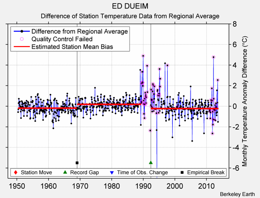 ED DUEIM difference from regional expectation