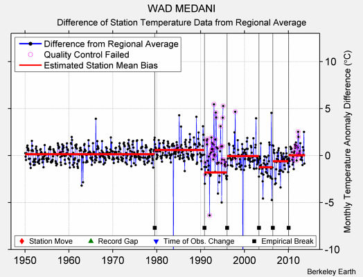 WAD MEDANI difference from regional expectation
