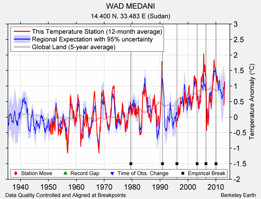WAD MEDANI comparison to regional expectation
