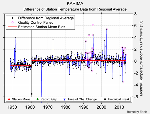 KARIMA difference from regional expectation