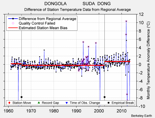 DONGOLA             SUDA  DONG difference from regional expectation