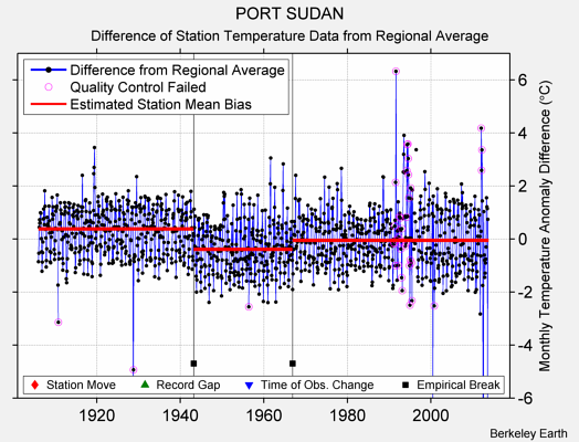 PORT SUDAN difference from regional expectation