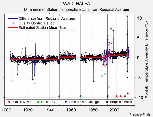 WADI HALFA difference from regional expectation