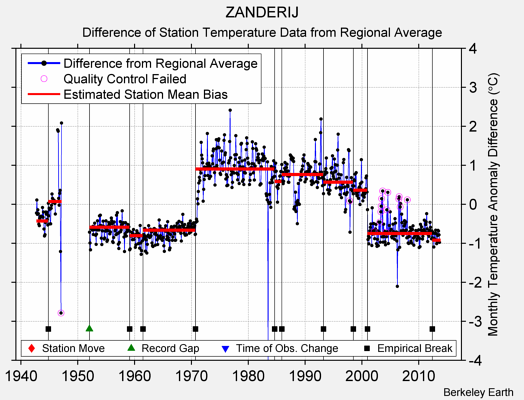ZANDERIJ difference from regional expectation