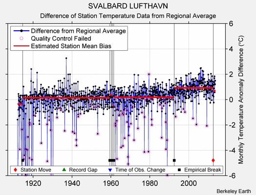 SVALBARD LUFTHAVN difference from regional expectation