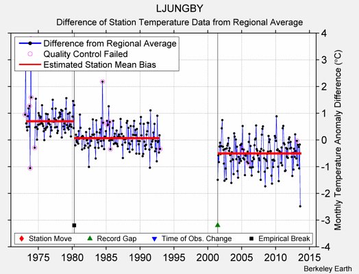 LJUNGBY difference from regional expectation