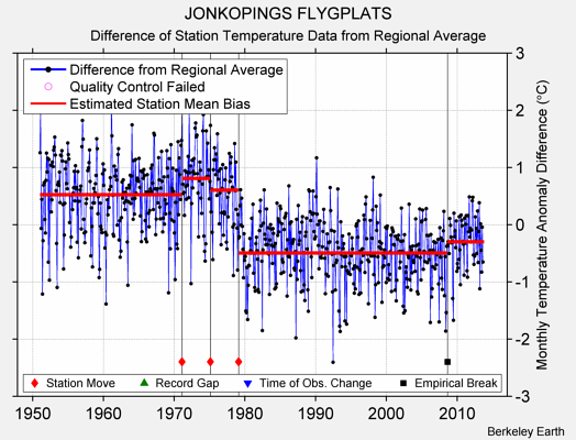 JONKOPINGS FLYGPLATS difference from regional expectation
