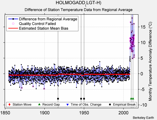 HOLMOGADD_(LGT-H) difference from regional expectation